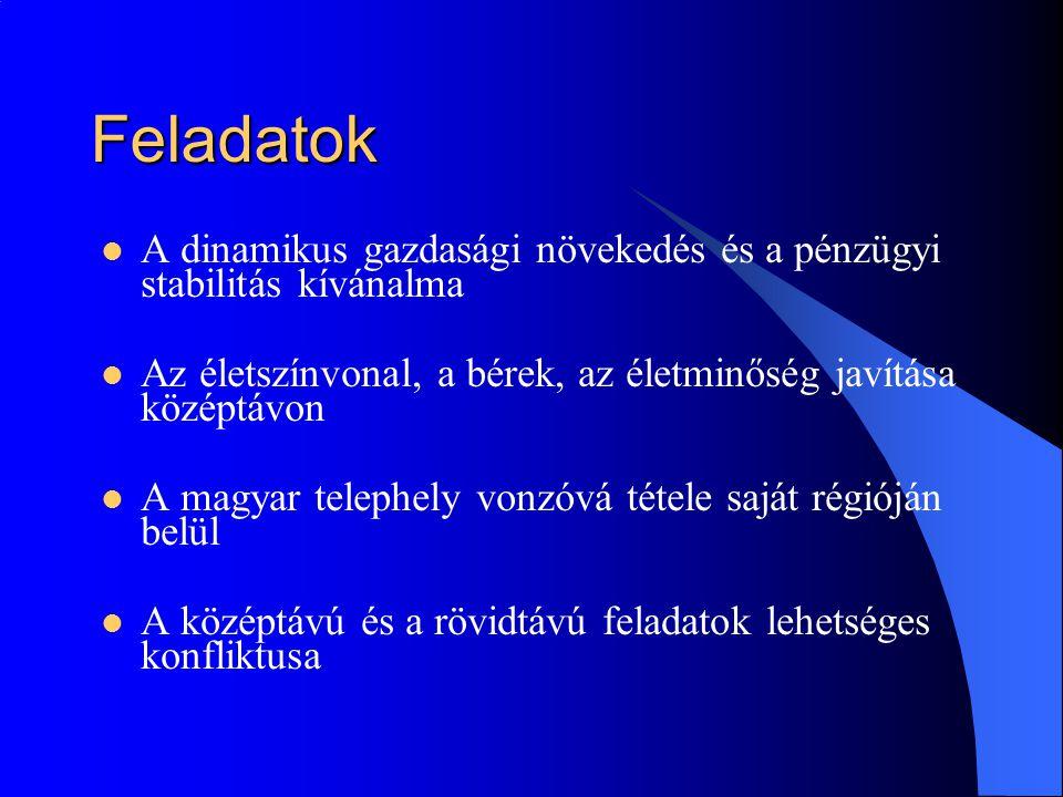 Feladatok A dinamikus gazdasági növekedés és a pénzügyi stabilitás kívánalma Az életszínvonal, a bérek, az életminőség javítása középtávon A magyar telephely vonzóvá tétele saját régióján belül A középtávú és a rövidtávú feladatok lehetséges konfliktusa