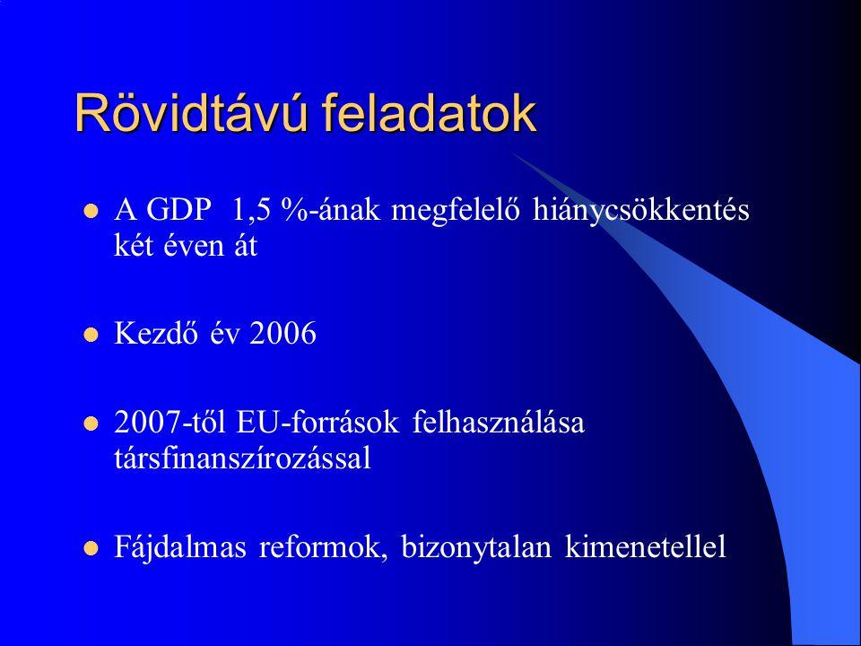 Rövidtávú feladatok A GDP 1,5 %-ának megfelelő hiánycsökkentés két éven át Kezdő év 2006 2007-től EU-források felhasználása társfinanszírozással Fájdalmas reformok, bizonytalan kimenetellel