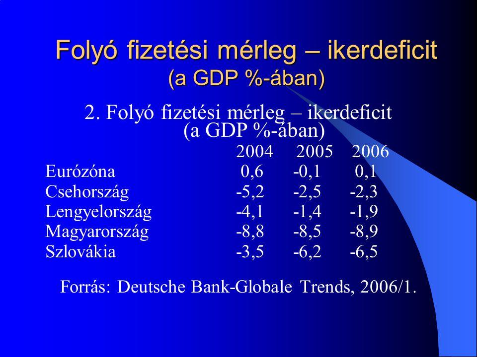 Folyó fizetési mérleg – ikerdeficit (a GDP %-ában) 2.