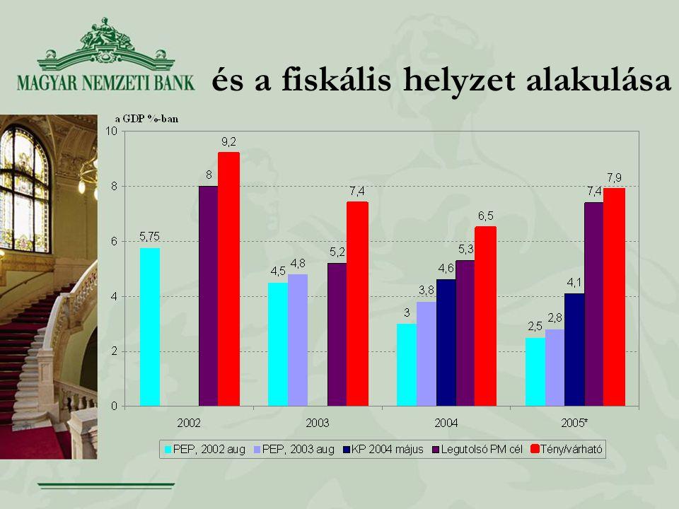és a fiskális helyzet alakulása