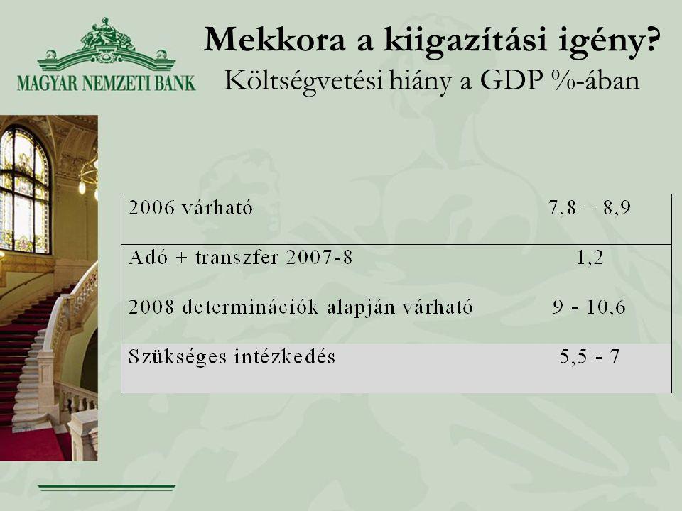 Mekkora a kiigazítási igény Költségvetési hiány a GDP %-ában