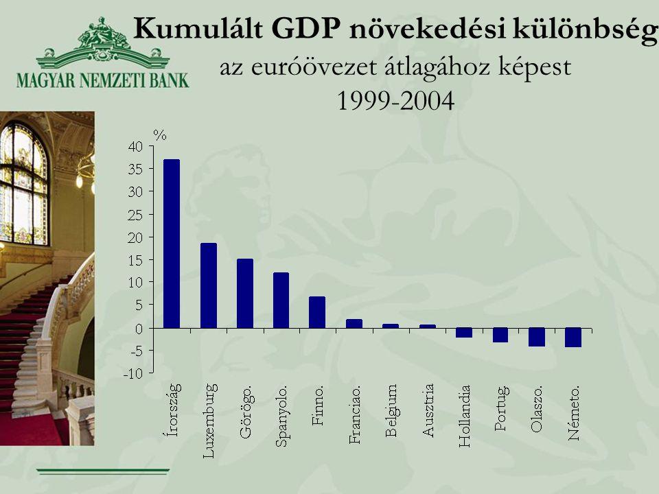 Kumulált GDP növekedési különbség az euróövezet átlagához képest 1999-2004