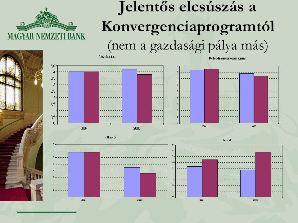 MNB pozíció Az euró bevezetése érdeke a magyar gazdaságnak A kritériumok minőségi teljesítésére kell törekedni –A fiskális konszolidáció nem áll meg 3%-nál –A nem minőségi kiigazítás alááshatja az euró bevezetés pozitív hatásait