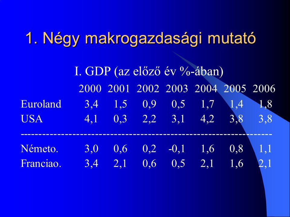 1. Négy makrogazdasági mutató I.