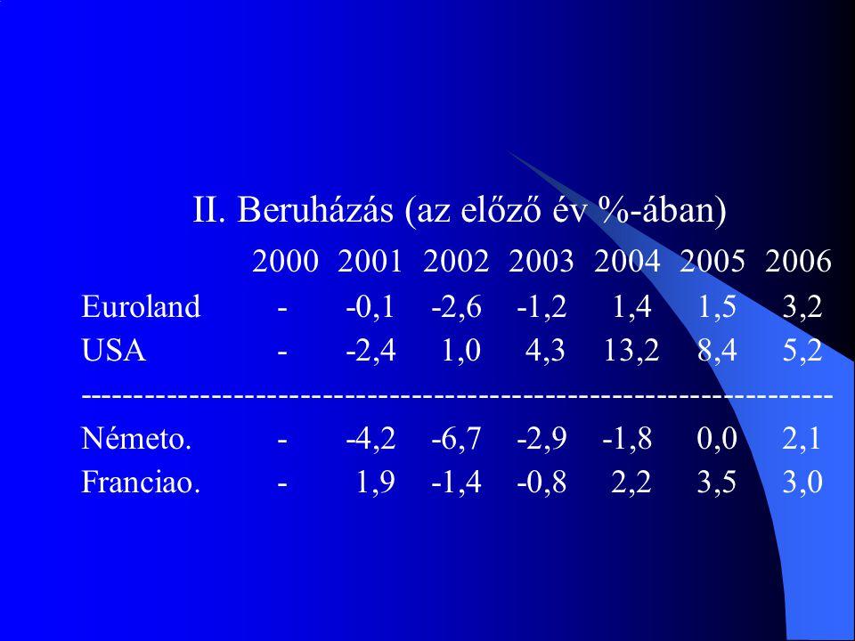 II. Beruházás (az előző év %-ában) 2000200120022003200420052006 Euroland - -0,1 -2,6 -1,2 1,4 1,5 3,2 USA - -2,4 1,0 4,3 13,2 8,4 5,2 ----------------