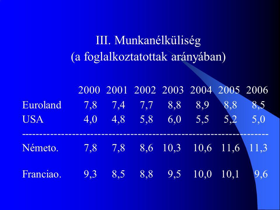 III. Munkanélküliség (a foglalkoztatottak arányában) 2000200120022003200420052006 Euroland 7,8 7,4 7,7 8,8 8,9 8,8 8,5 USA 4,0 4,8 5,8 6,0 5,5 5,2 5,0