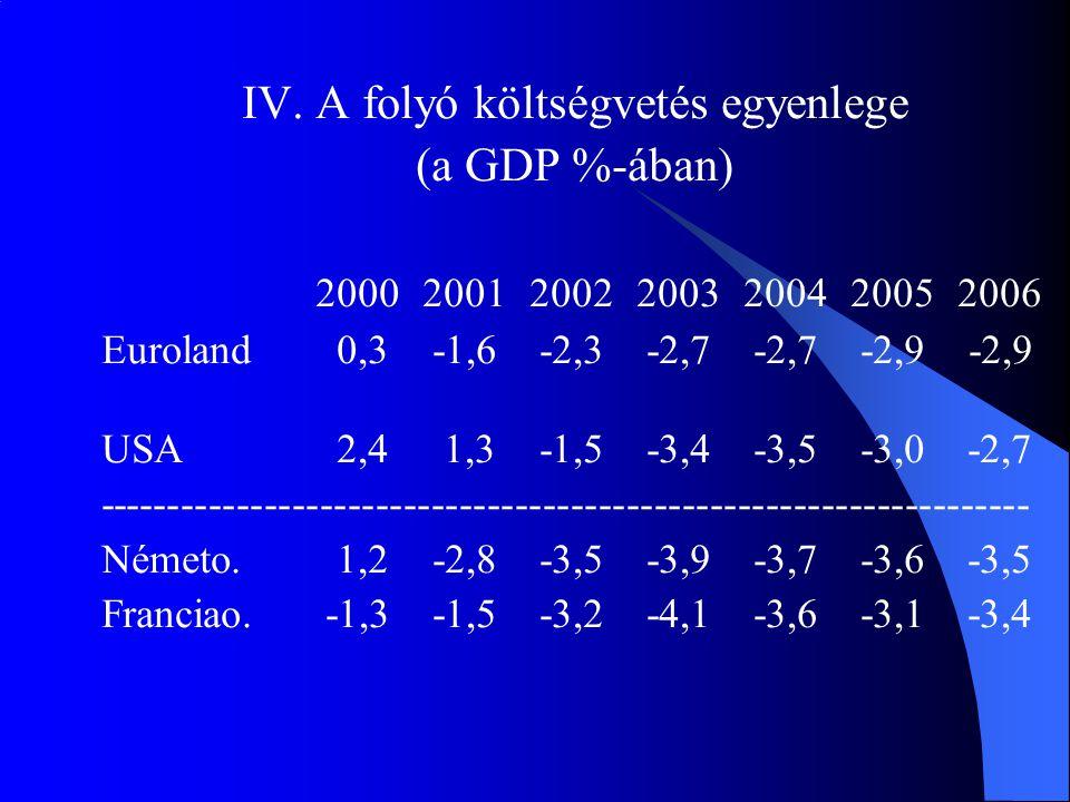 IV. A folyó költségvetés egyenlege (a GDP %-ában) 2000200120022003200420052006 Euroland 0,3 -1,6 -2,3 -2,7 -2,7 -2,9 -2,9 USA 2,4 1,3 -1,5 -3,4 -3,5 -