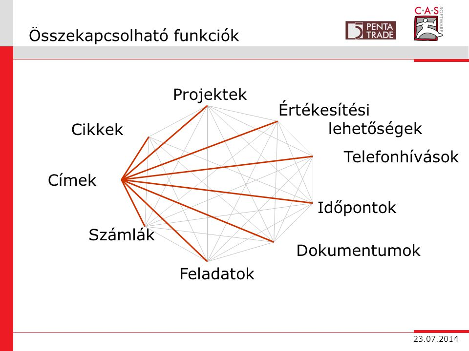 23.07.2014 Összekapcsolható funkciók Címek Időpontok Projektek Számlák Dokumentumok Cikkek Értékesítési lehetőségek Feladatok Telefonhívások