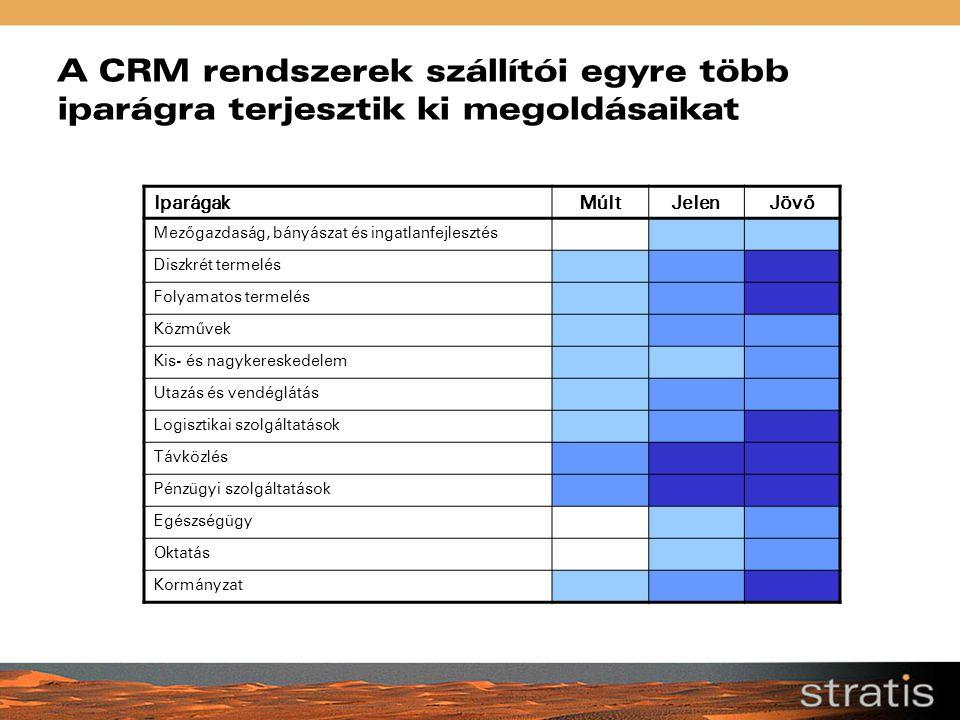 A CRM rendszerek szállítói egyre több iparágra terjesztik ki megoldásaikat IparágakMúltJelenJövő Mezőgazdaság, bányászat és ingatlanfejlesztés Diszkré