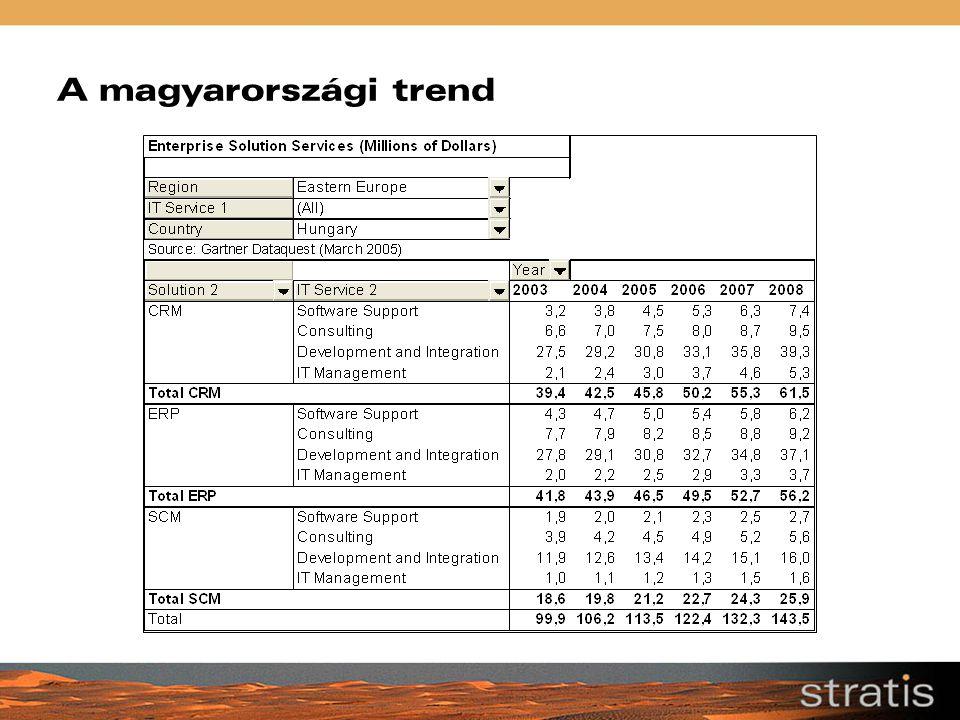 A magyarországi trend