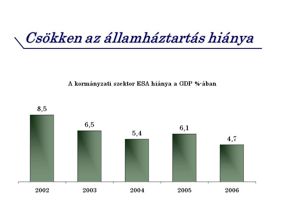 Csökken az államháztartás hiánya