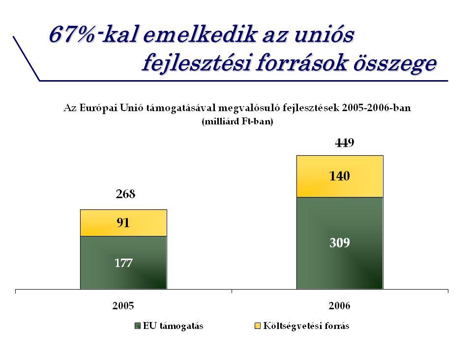 67%-kal emelkedik az uniós fejlesztési források összege