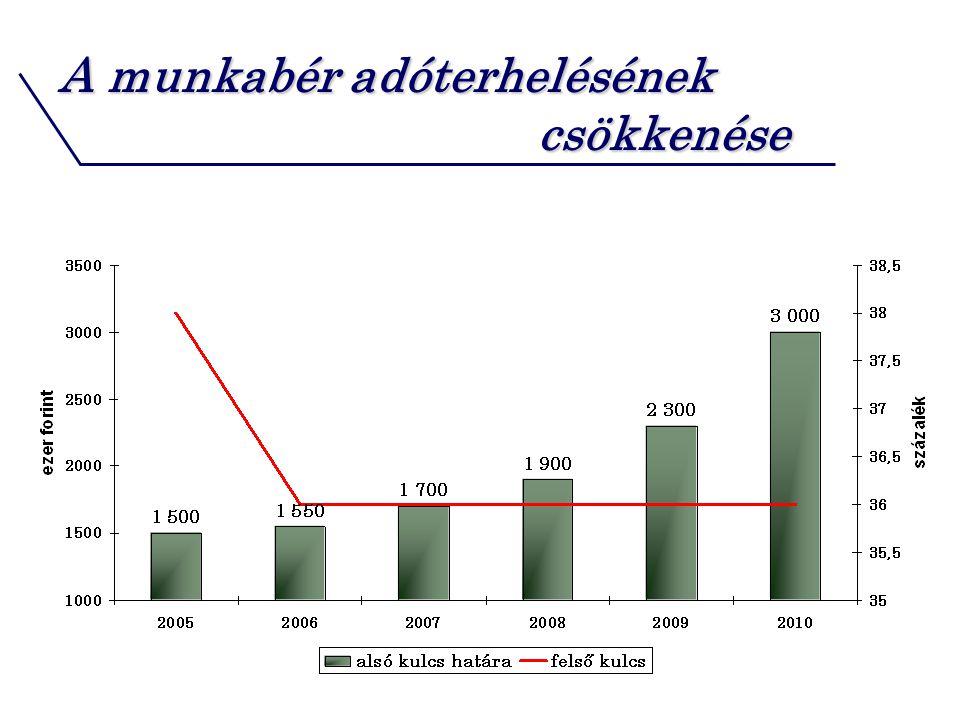A munkabér adóterhelésének csökkenése