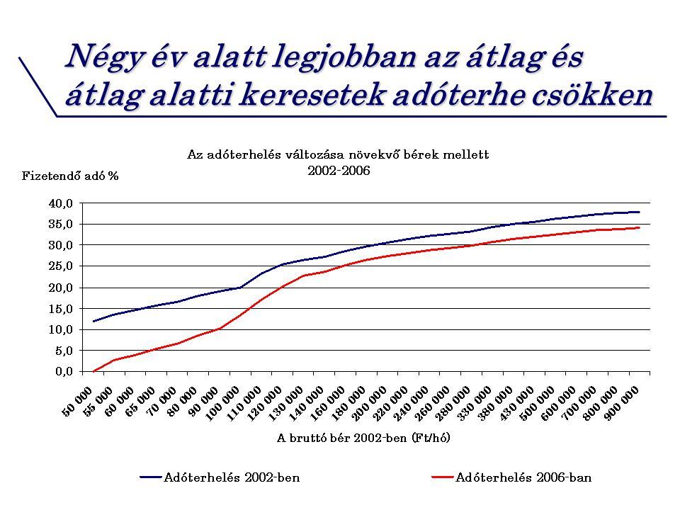 Négy év alatt legjobban az átlag és átlag alatti keresetek adóterhe csökken