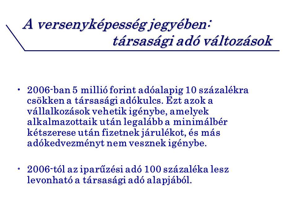 A versenyképesség jegyében: társasági adó változások 2006-ban 5 millió forint adóalapig 10 százalékra csökken a társasági adókulcs.