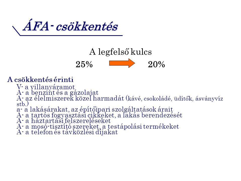 ÁFA- csökkentés A legfelső kulcs 25% 20% A csökkentés érinti V- a villanyáramot A- a benzint és a gázolajat A- az élelmiszerek közel harmadát ( kávé, csokoládé, üdítők, ásványvíz stb.