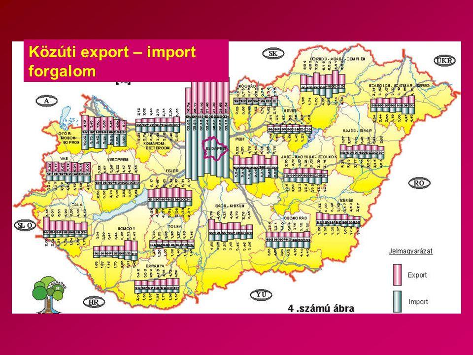 Közúti export – import forgalom
