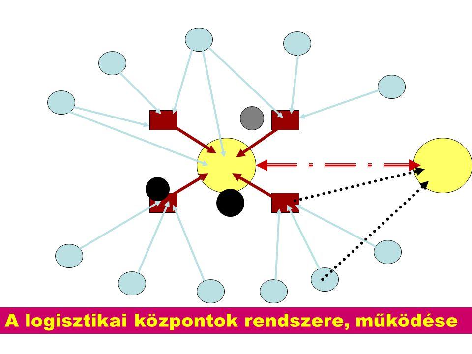 A logisztikai központok rendszere, működése