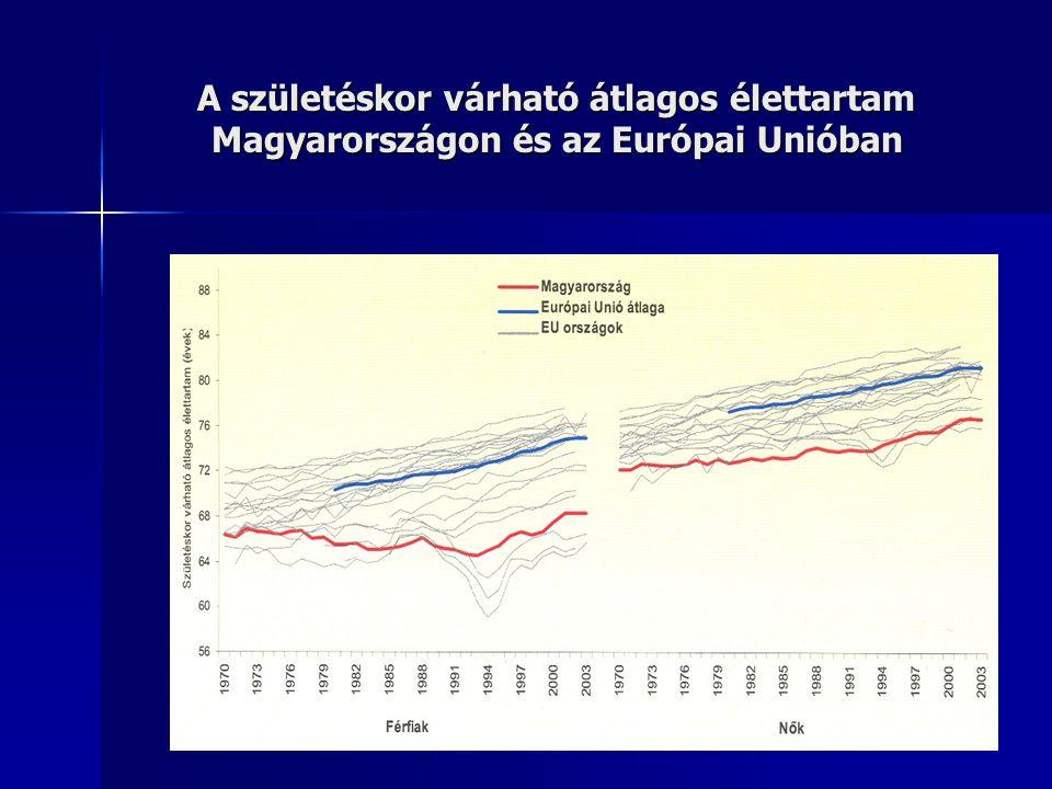 Potenciális évi veszteségek az OECD országokban, 2003