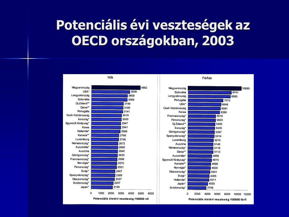 A magyar férfiak és nők halandósági többlete az EU átlagának százalékában, 2003
