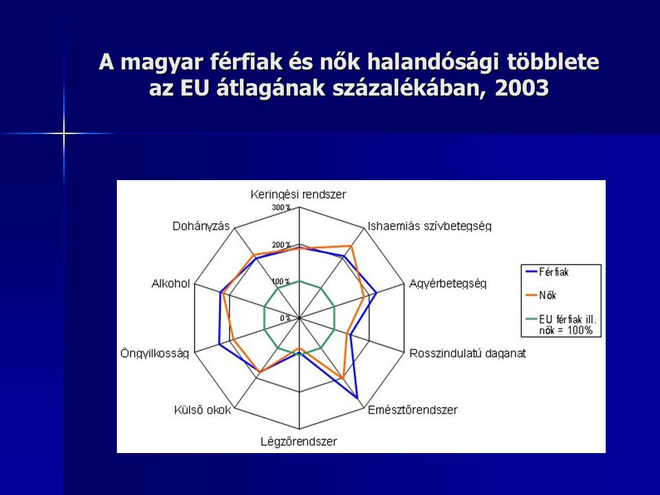 A magyar lakosság rosszindulatú daganatos betegségek szerinti relatív halandósági többlete az EU átlagának százalékában, 2003