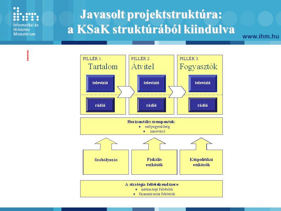 www.ihm.hu Mitől lesz sikeres a Stratégia?