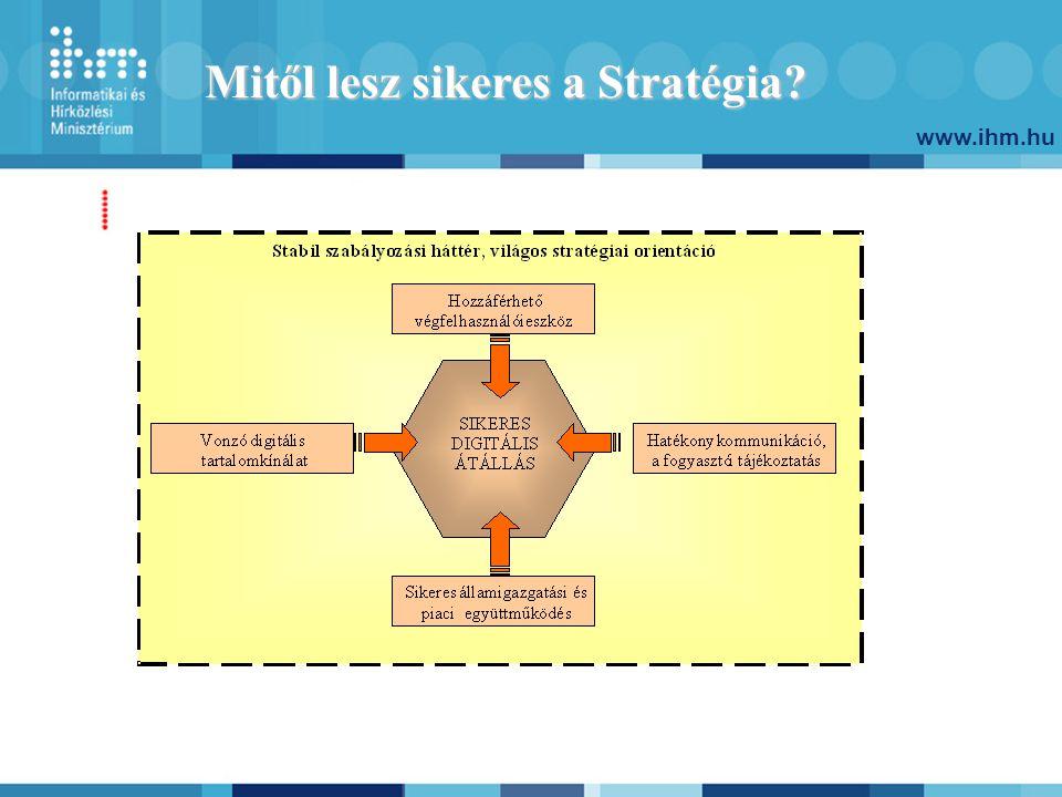 www.ihm.hu Mitől lesz sikeres a Stratégia