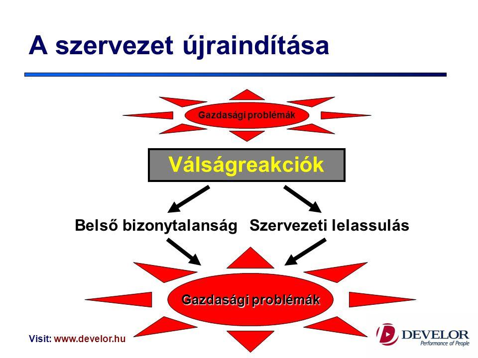 Visit: www.develor.huRöjtökmuzsaj, 2009. április 2. A szervezet újraindítása Válságreakciók Belső bizonytalanságSzervezeti lelassulás Gazdasági problé