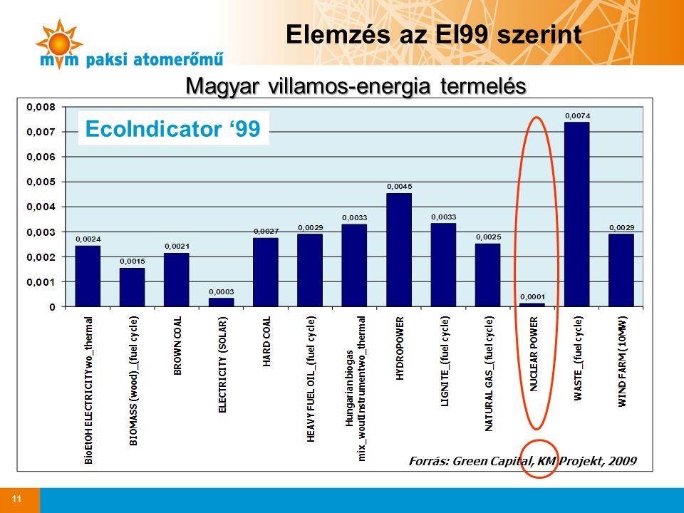 Elemzés az EI99 szerint EcoIndicator '99 Magyar villamos-energia termelés 11 Forrás: Green Capital, KM Projekt, 2009