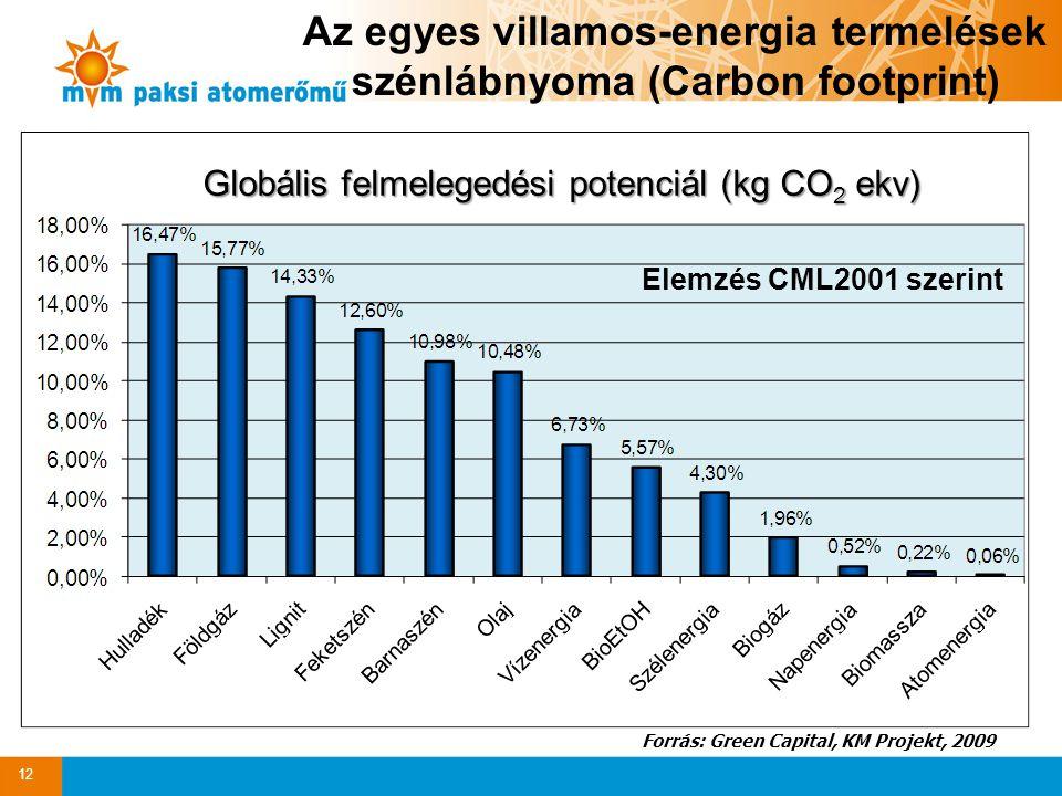 Az egyes villamos-energia termelések szénlábnyoma (Carbon footprint) Globális felmelegedési potenciál (kg CO 2 ekv) Forrás: Green Capital, KM Projekt,