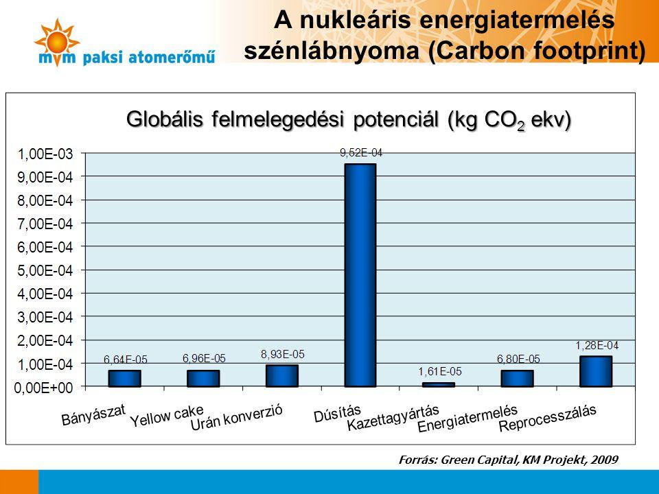 A nukleáris energiatermelés szénlábnyoma (Carbon footprint) Globális felmelegedési potenciál (kg CO 2 ekv) Forrás: Green Capital, KM Projekt, 2009