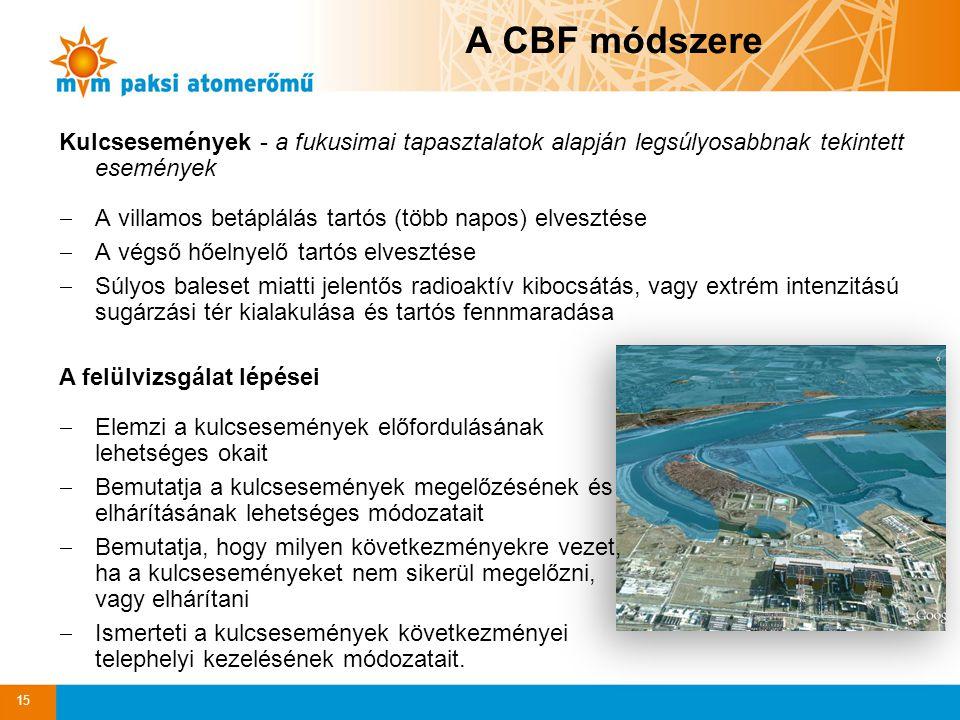 A CBF módszere Kulcsesemények - a fukusimai tapasztalatok alapján legsúlyosabbnak tekintett események  A villamos betáplálás tartós (több napos) elve