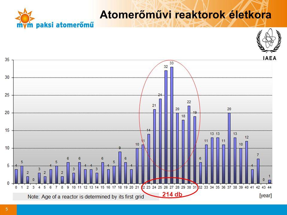 5 Atomerőművi reaktorok életkora 214 db