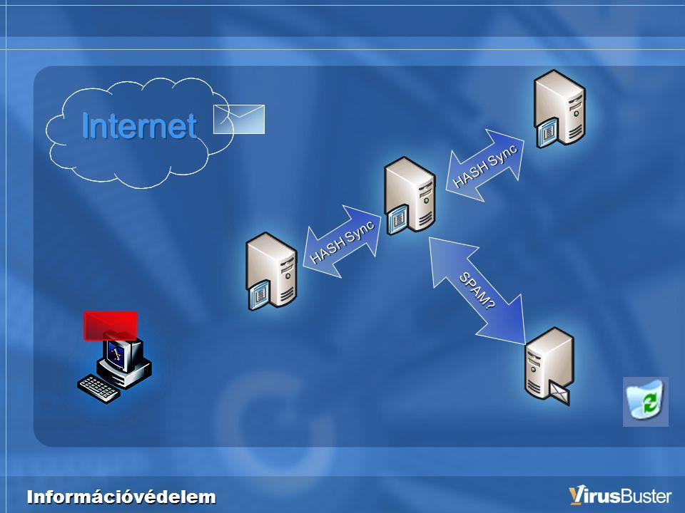 Információvédelem HASH Sync SPAM