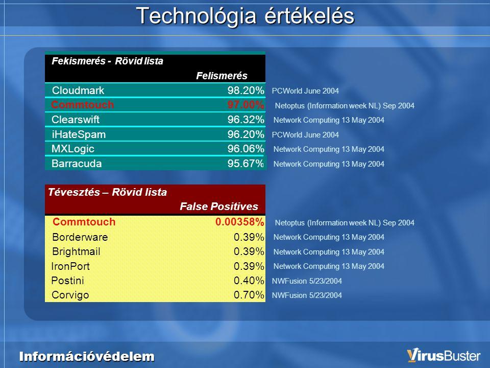 Technológia értékelés Fekismerés - Rövid lista Felismerés Cloudmark98.20% PCWorld June 2004 Commtouch97.00% Netoptus (Information week NL) Sep 2004 Cl
