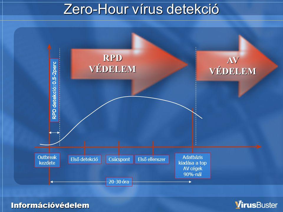 Információvédelem Zero-Hour vírus detekció Outbreak kezdete Első detekcióCsúcspontElső ellenszer Adatbázis kiadása a top AV cégek 90%-nál RPD detekció: 0.5-2perc 20-30 óra RPD VÉDELEM AV VÉDELEM