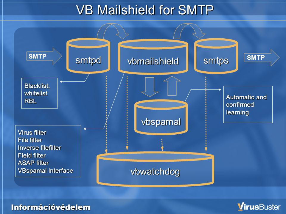 Információvédelem VB Mailshield for SMTP smtpd vbmailshield vbspamal vbwatchdog SMTP smtps Blacklist, whitelist RBL Virus filter File filter Inverse filefilter Field filter ASAP filter VBspamal interface Automatic and confirmed learning SMTP