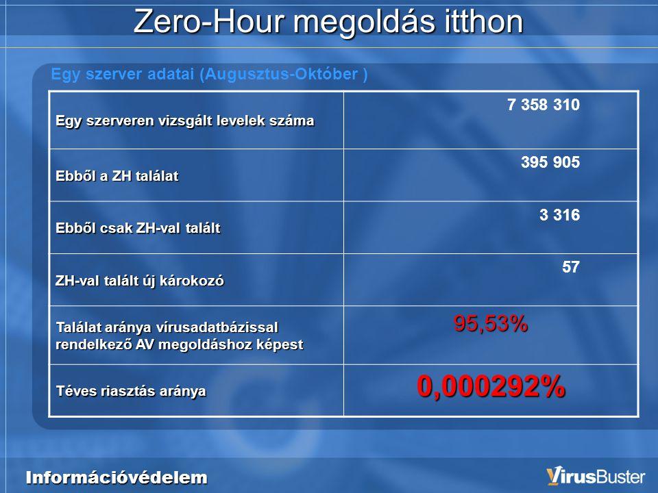 Információvédelem Zero-Hour megoldás itthon Egy szerveren vizsgált levelek száma 7 358 310 Ebből a ZH találat 395 905 Ebből csak ZH-val talált 3 316 ZH-val talált új károkozó 57 Találat aránya vírusadatbázissal rendelkező AV megoldáshoz képest 95,53% Téves riasztás aránya 0,000292% Egy szerver adatai (Augusztus-Október )