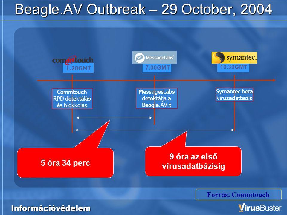 Információvédelem Beagle.AV Outbreak – 29 October, 2004 7.00GMT MessagesLabs detektálja a Beagle.AV-t 10.30GMT Symantec beta vírusadatbázis 9 óra az első vírusadatbázisig 5 óra 34 perc 1.20GMT Commtouch RPD detektálás és blokkolás Forrás: Commtouch