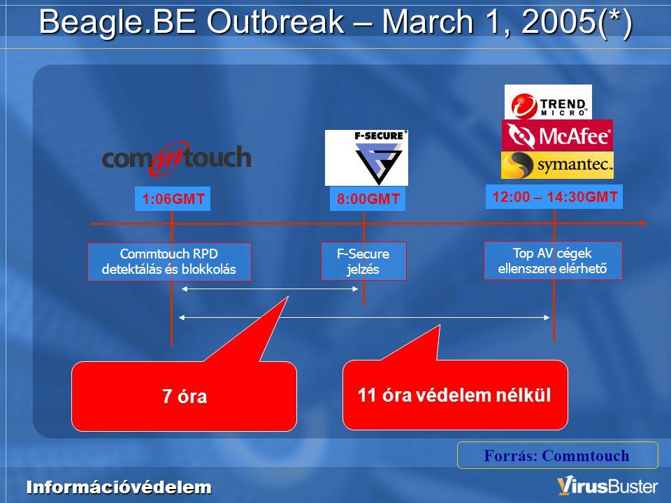 Információvédelem Beagle.BE Outbreak – March 1, 2005(*) 8:00GMT F-Secure jelzés 12:00 – 14:30GMT 11 óra védelem nélkül 7 óra 1:06GMT Commtouch RPD detektálás és blokkolás Forrás: Commtouch Top AV cégek ellenszere elérhető
