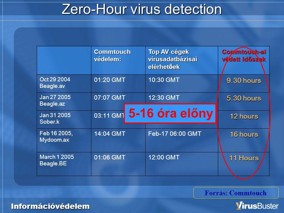 Információvédelem Zero-Hour virus detection Commtouch-al védett időszak Top AV cégek vírusadatbázisai elérhet ő ek Commtouch védelem: 9.30 hours 10:30