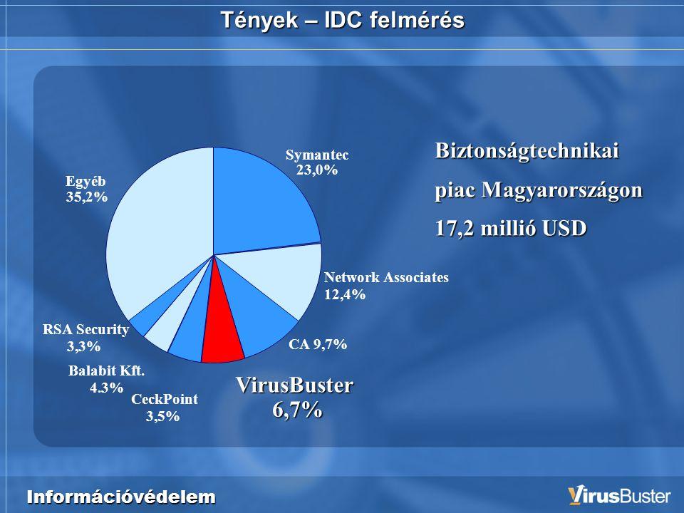 Információvédelem Tények – IDC felmérés Symantec 23,0% RSA Security 3,3% Egyéb 35,2% CeckPoint 3,5% Balabit Kft.