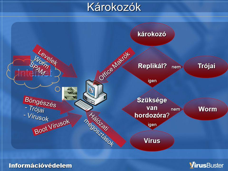 Információvédelem Vírus Trójai Szüksége van hordozóra.