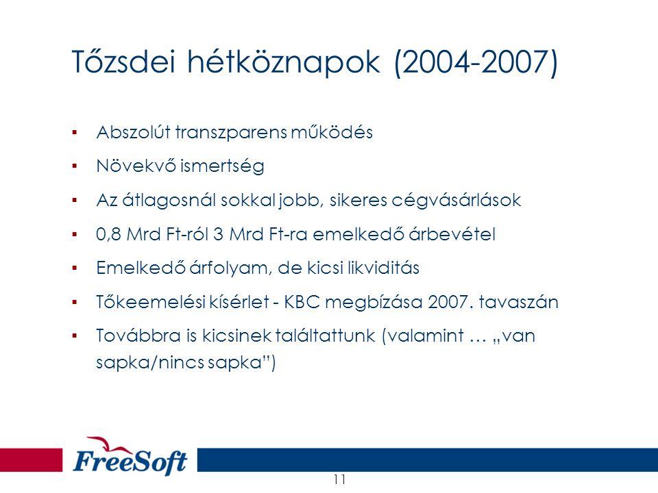 21.08.2001 11 Tőzsdei hétköznapok (2004-2007) ▪Abszolút transzparens működés ▪Növekvő ismertség ▪Az átlagosnál sokkal jobb, sikeres cégvásárlások ▪0,8