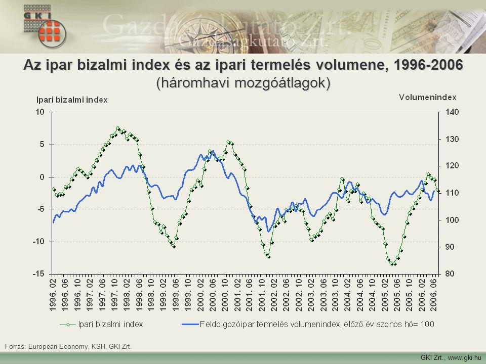 10 Az ipar bizalmi index és az ipari termelés volumene, 1996-2006 (háromhavi mozgóátlagok) GKI Zrt., www.gki.hu Forrás: European Economy, KSH, GKI Zrt