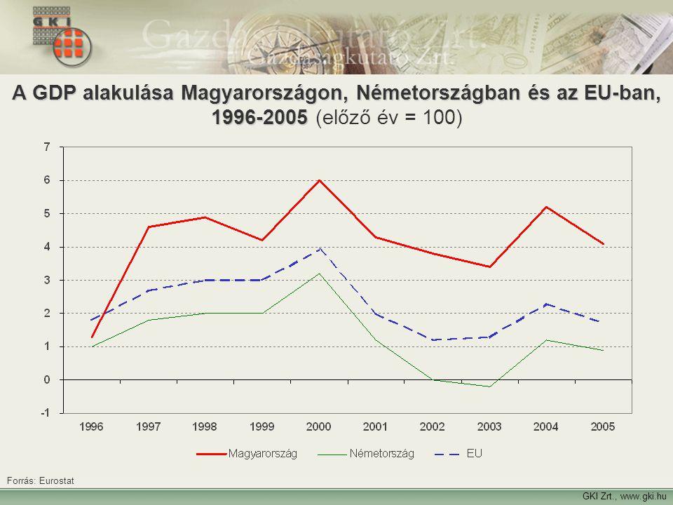 11 A GDP alakulása Magyarországon, Németországban és az EU-ban, 1996-2005 A GDP alakulása Magyarországon, Németországban és az EU-ban, 1996-2005 (előz