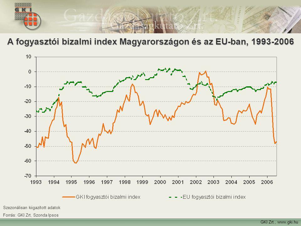 12 GKI Zrt., www.gki.hu A fogyasztói bizalmi index Magyarországon és az EU-ban, 1993-2006 Szezonálisan kiigazított adatok Forrás: GKI Zrt, Szonda Ipso