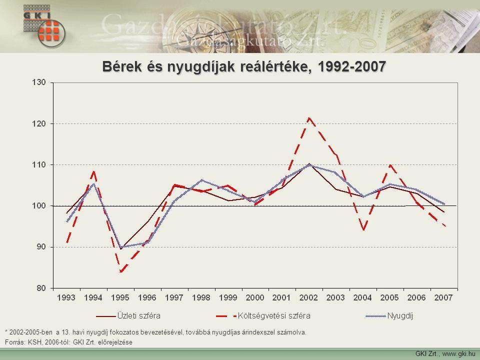 13 GKI Zrt., www.gki.hu * 2002-2005-ben a 13. havi nyugdíj fokozatos bevezetésével, továbbá nyugdíjas árindexszel számolva. Forrás: KSH, 2006-tól: GKI