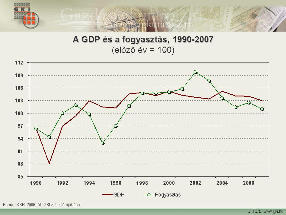 14 A GDP és a fogyasztás, 1990-2007 A GDP és a fogyasztás, 1990-2007 (előző év = 100) GKI Zrt., www.gki.hu Forrás: KSH, 2006-tól: GKI Zrt. előrejelzés