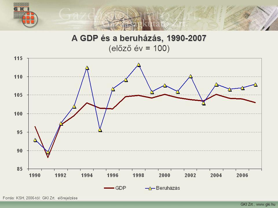 15 A GDP és a beruházás, 1990-2007 A GDP és a beruházás, 1990-2007 (előző év = 100) GKI Zrt., www.gki.hu Forrás: KSH, 2006-tól: GKI Zrt. előrejelzése
